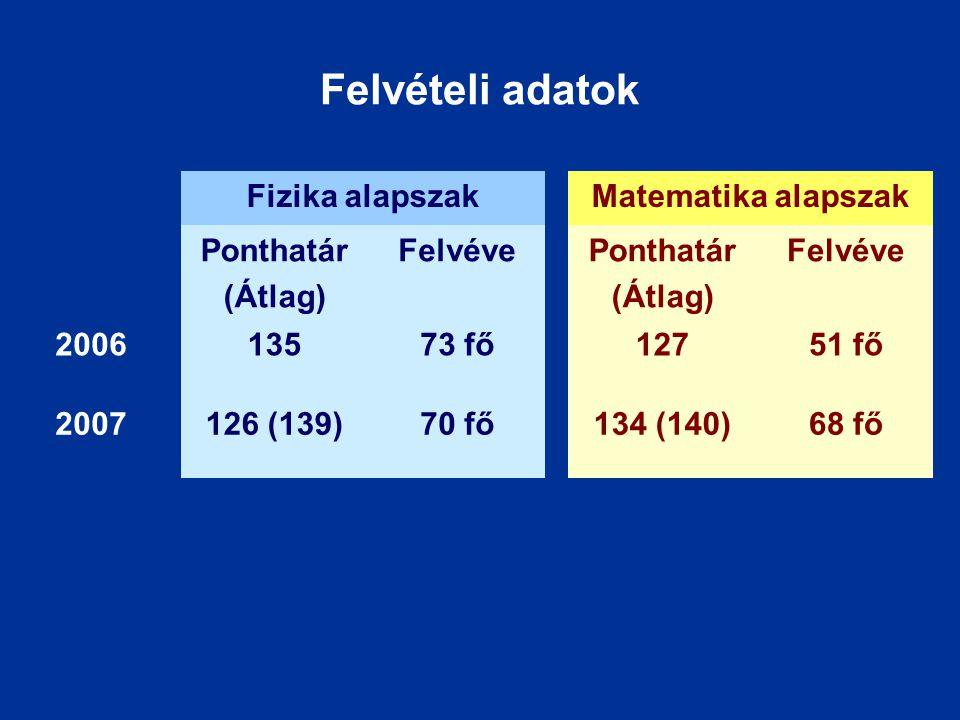 Felvételi adatok Fizika alapszakMatematika alapszak Ponthatár (Átlag) FelvévePonthatár (Átlag) Felvéve 200613573 fő12751 fő 2007126 (139)70 fő134 (140