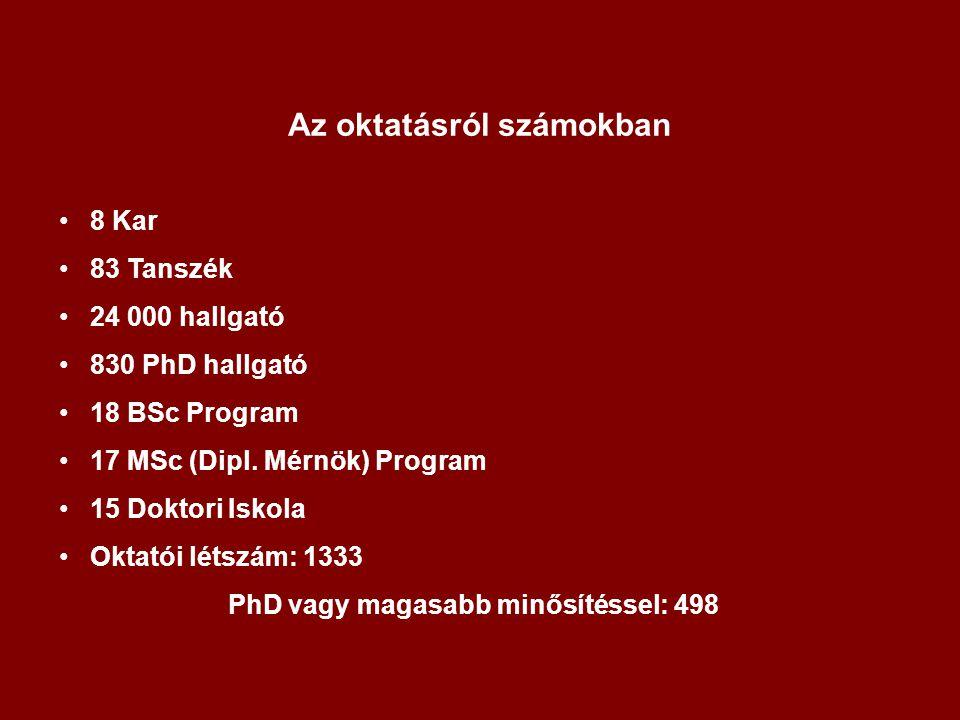 Az oktatásról számokban 8 Kar 83 Tanszék 24 000 hallgató 830 PhD hallgató 18 BSc Program 17 MSc (Dipl. Mérnök) Program 15 Doktori Iskola Oktatói létsz