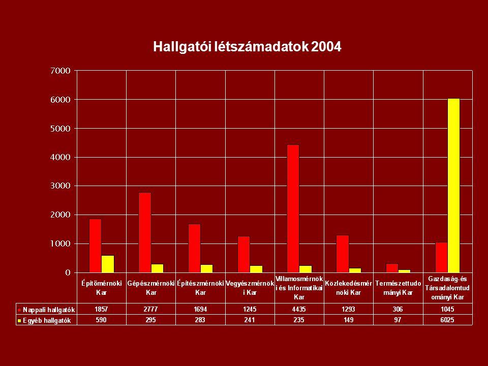 Hallgatói létszámadatok 2004