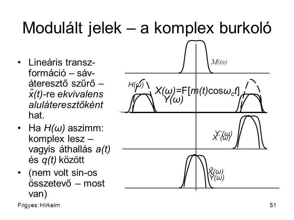 Frigyes: Hírkelm51 H(ω) M(ω) Modulált jelek – a komplex burkoló Lineáris transz- formáció – sáv- áteresztő szűrő – x̃(t)-re ekvivalens aluláteresztőké