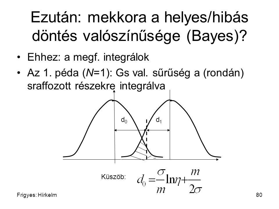Frigyes: Hírkelm80 Ezután: mekkora a helyes/hibás döntés valószínűsége (Bayes)? Ehhez: a megf. integrálok Az 1. péda (N=1): Gs val. sűrűség a (rondán)