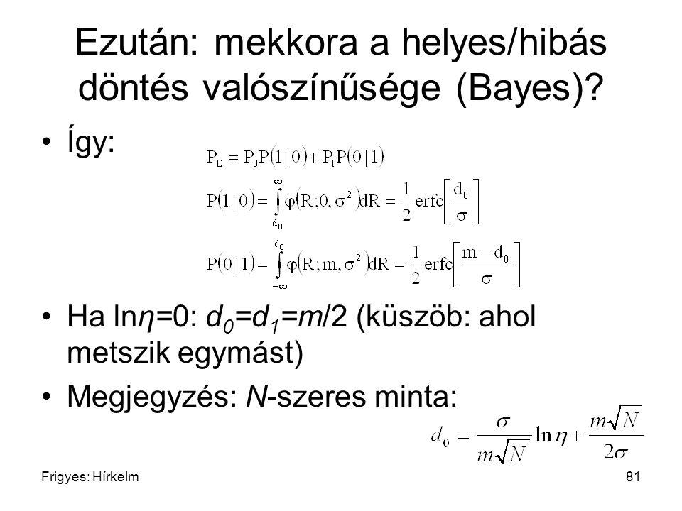 Frigyes: Hírkelm81 Ezután: mekkora a helyes/hibás döntés valószínűsége (Bayes)? Így: Ha lnη=0: d 0 =d 1 =m/2 (küszöb: ahol metszik egymást) Megjegyzés