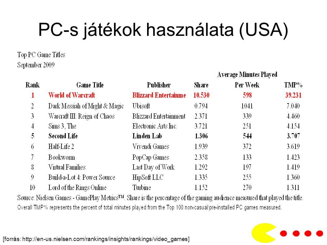 PC-s játékok használata (USA) [forrás: http://en-us.nielsen.com/rankings/insights/rankings/video_games]