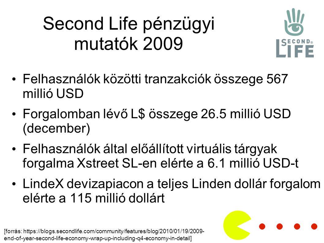 Second Life pénzügyi mutatók 2009 Felhasználók közötti tranzakciók összege 567 millió USD Forgalomban lévő L$ összege 26.5 millió USD (december) Felhasználók által előállított virtuális tárgyak forgalma Xstreet SL-en elérte a 6.1 millió USD-t LindeX devizapiacon a teljes Linden dollár forgalom elérte a 115 millió dollárt [forrás: https://blogs.secondlife.com/community/features/blog/2010/01/19/2009- end-of-year-second-life-economy-wrap-up-including-q4-economy-in-detail]
