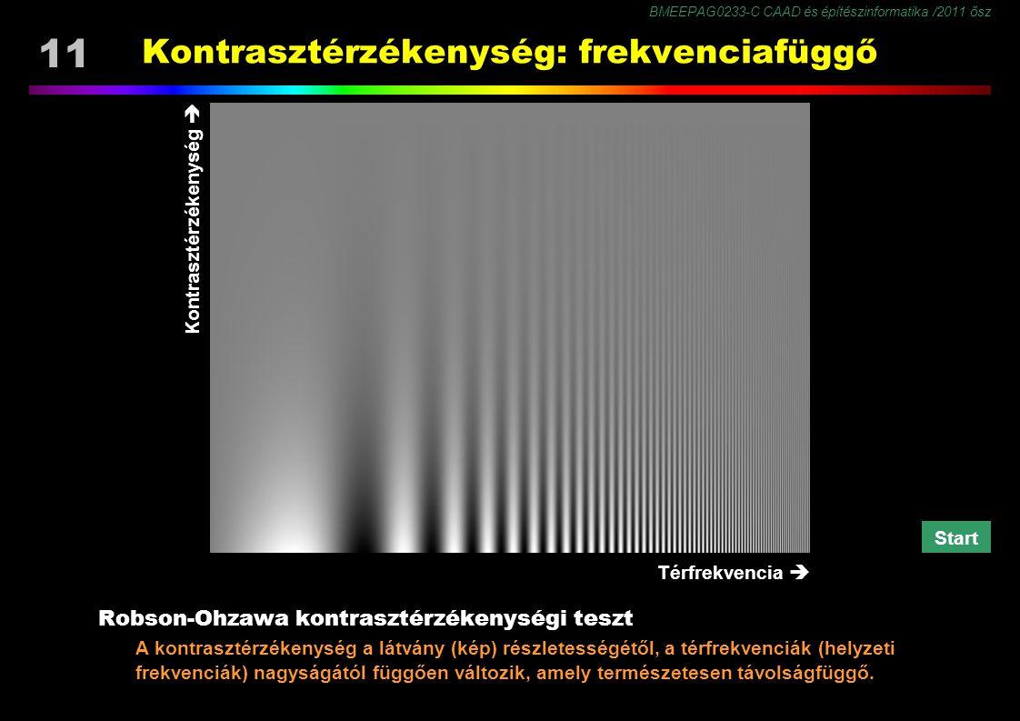 BMEEPAG0233-C CAAD és építészinformatika /2011 ősz 11 Robson-Ohzawa kontrasztérzékenységi teszt A kontrasztérzékenység a látvány (kép) részletességétől, a térfrekvenciák (helyzeti frekvenciák) nagyságától függően változik, amely természetesen távolságfüggő.