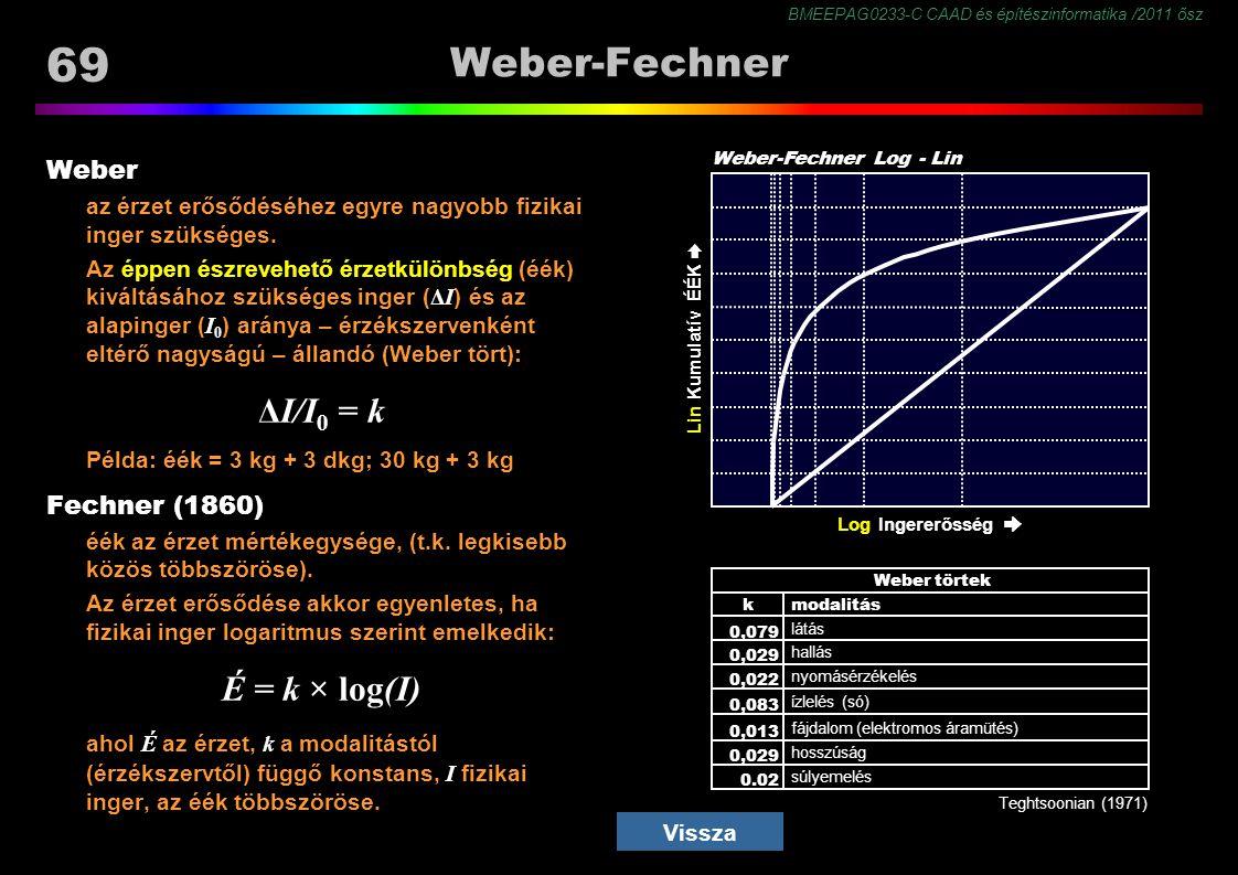 BMEEPAG0233-C CAAD és építészinformatika /2011 ősz 69 Lin Ingererősség ➨ Log Ingererősség ➨ Weber-Fechner Weber az érzet erősődéséhez egyre nagyobb fizikai inger szükséges.