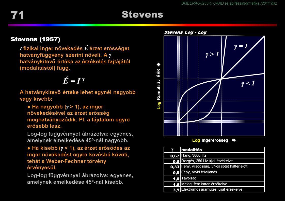 BMEEPAG0233-C CAAD és építészinformatika /2011 ősz 71 Stevens Stevens (1957) I fizikai inger növekedés É érzet erősséget hatványfüggvény szerint növeli.