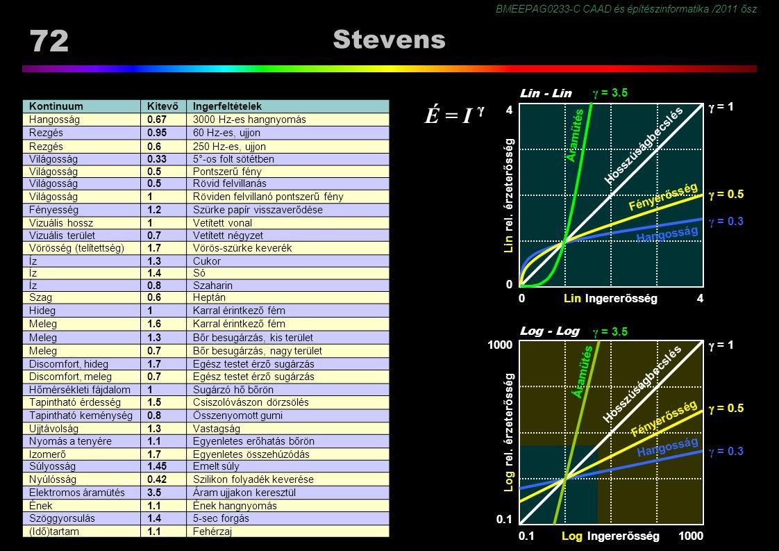 BMEEPAG0233-C CAAD és építészinformatika /2011 ősz 72 Stevens KontinuumKitevőIngerfeltételek Hangosság0.673000 Hz-es hangnyomás Rezgés0.9560 Hz-es, ujjon Rezgés0.6250 Hz-es, ujjon Világosság0.335°-os folt sötétben Világosság0.5Pontszerű fény Világosság0.5Rövid felvillanás Világosság1Röviden felvillanó pontszerű fény Fényesség1.2Szürke papír visszaverődése Vizuális hossz1Vetített vonal Vizuális terület0.7Vetített négyzet Vörösség (telítettség)1.7Vörös-szürke keverék Íz1.3Cukor Íz1.4Só Íz0.8Szaharin Szag0.6Heptán Hideg1Karral érintkező fém Meleg1.6Karral érintkező fém Meleg1.3Bőr besugárzás, kis terület Meleg0.7Bőr besugárzás, nagy terület Discomfort, hideg1.7Egész testet érző sugárzás Discomfort, meleg0.7Egész testet érző sugárzás Hőmérsékleti fájdalom1Sugárzó hő bőrön Tapintható érdesség1.5Csiszolóvászon dörzsölés Tapintható keménység0.8Összenyomott gumi Ujjtávolság1.3Vastagság Nyomás a tenyére1.1Egyenletes erőhatás bőrön Izomerő1.7Egyenletes összehúzódás Súlyosság1.45Emelt súly Nyúlósság0.42Szilikon folyadék keverése Elektromos áramütés3.5Áram ujjakon keresztül Ének1.1Ének hangnyomás Szöggyorsulás1.45-sec forgás (Idő)tartam1.1Fehérzaj Log Ingererősség Log rel.