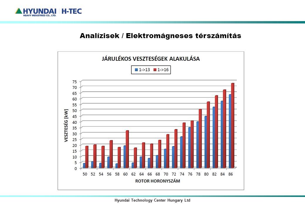 Hyundai Technology Center Hungary Ltd Analízisek / Elektromágneses térszámítás