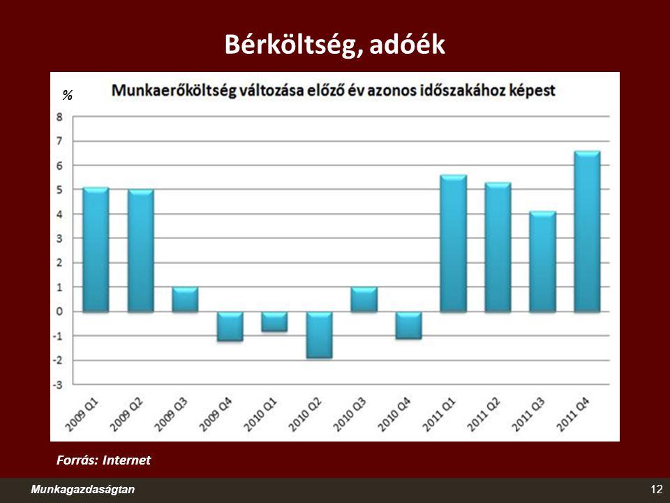 Bérköltség, adóék Munkagazdaságtan12 Forrás: Internet %
