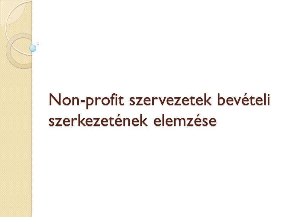 Tartalom Nemzetközi mintázatok ◦ Salamon-Anheier (1996) alapján: Kormányzati támogatások és non-profit szektor mérete közti összefüggés vizsgálata Vállalati szintű mintázatok ◦ Fischer-Wilsker-Young (2007) alapján: főleg egészségügyi szektorban működő NPO-k vizsgálata  Egészségügyi területen működő non-profit átlagos bevételei nagyobbak, mint egy átlagos non-profité  Szervezet kora nem meghatározó  Eltérő bevételi szerkezet: Eü-ben magasabb programjövedelmek, mint a kultúra területén