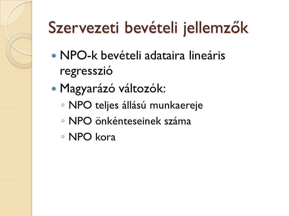 Szervezeti bevételi jellemzők NPO-k bevételi adataira lineáris regresszió Magyarázó változók: ◦ NPO teljes állású munkaereje ◦ NPO önkénteseinek száma ◦ NPO kora