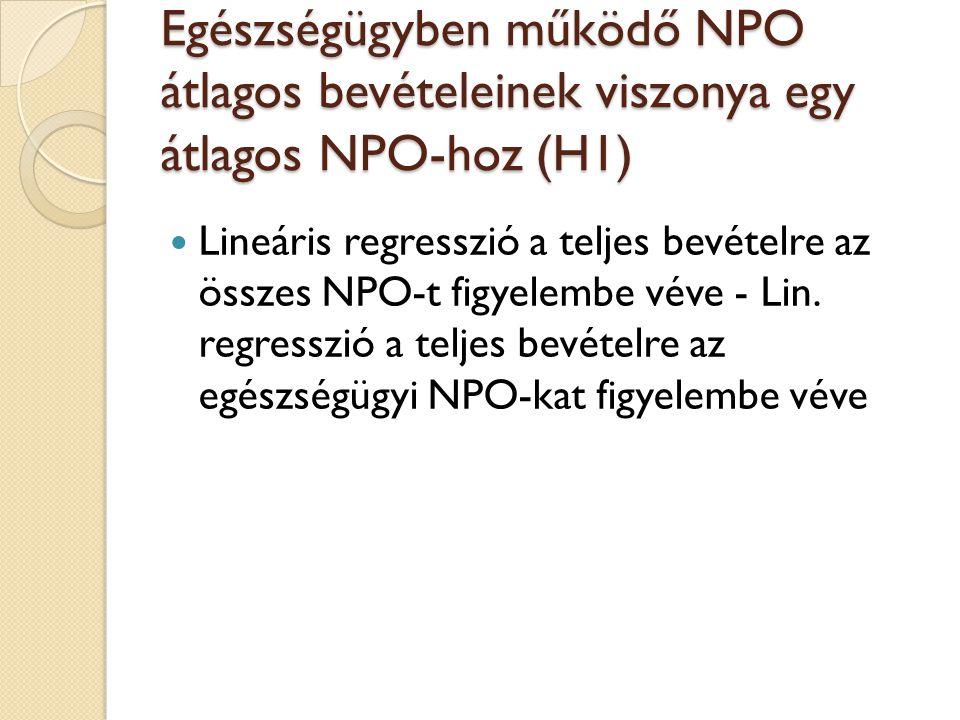 Egészségügyben működő NPO átlagos bevételeinek viszonya egy átlagos NPO-hoz (H1) Lineáris regresszió a teljes bevételre az összes NPO-t figyelembe véve - Lin.