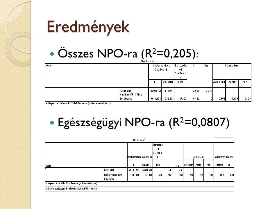 Eredmények Összes NPO-ra (R 2 =0,205) : Egészségügyi NPO-ra (R 2 =0,0807)