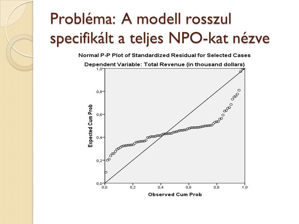 Probléma: A modell rosszul specifikált a teljes NPO-kat nézve