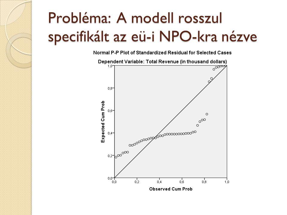 Probléma: A modell rosszul specifikált az eü-i NPO-kra nézve