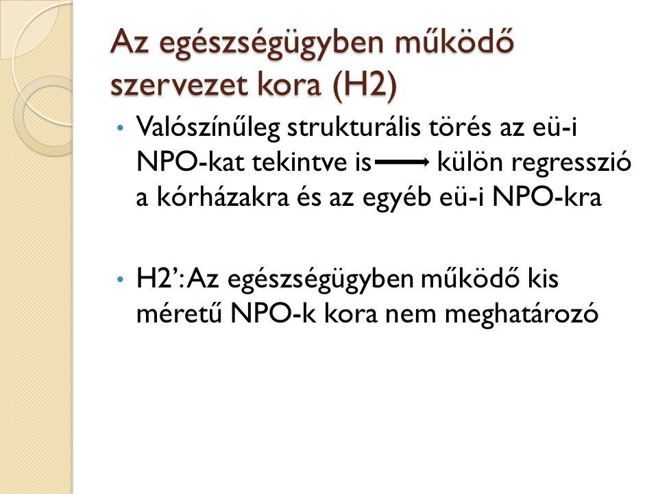 Az egészségügyben működő szervezet kora (H2) Valószínűleg strukturális törés az eü-i NPO-kat tekintve is külön regresszió a kórházakra és az egyéb eü-i NPO-kra H2': Az egészségügyben működő kis méretű NPO-k kora nem meghatározó