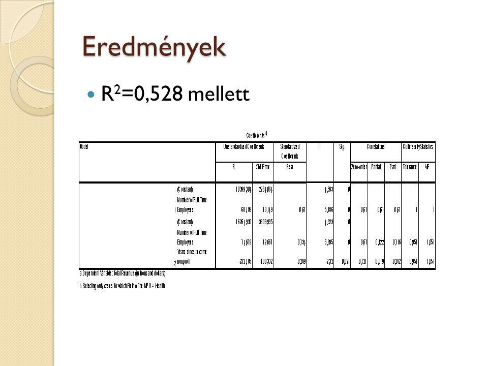 Eredmények R 2 =0,528 mellett
