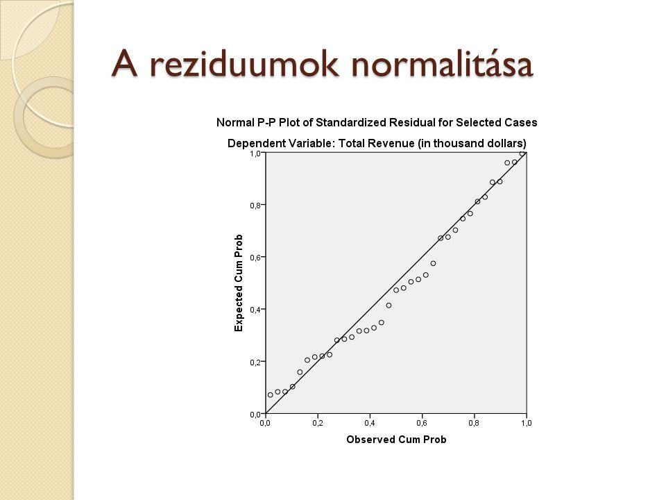 A reziduumok normalitása