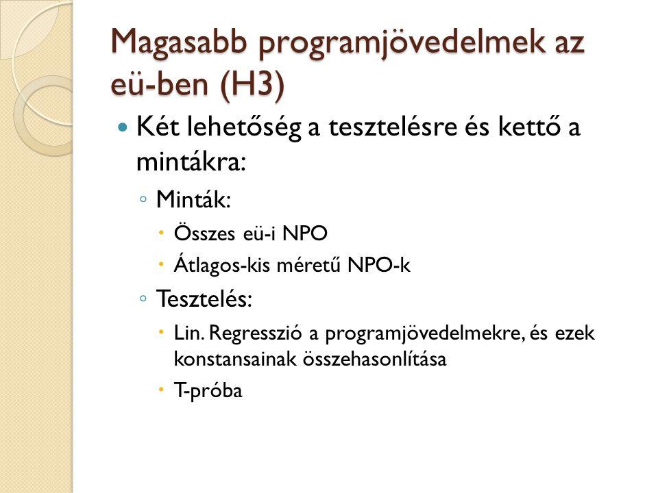 Magasabb programjövedelmek az eü-ben (H3) Két lehetőség a tesztelésre és kettő a mintákra: ◦ Minták:  Összes eü-i NPO  Átlagos-kis méretű NPO-k ◦ Tesztelés:  Lin.