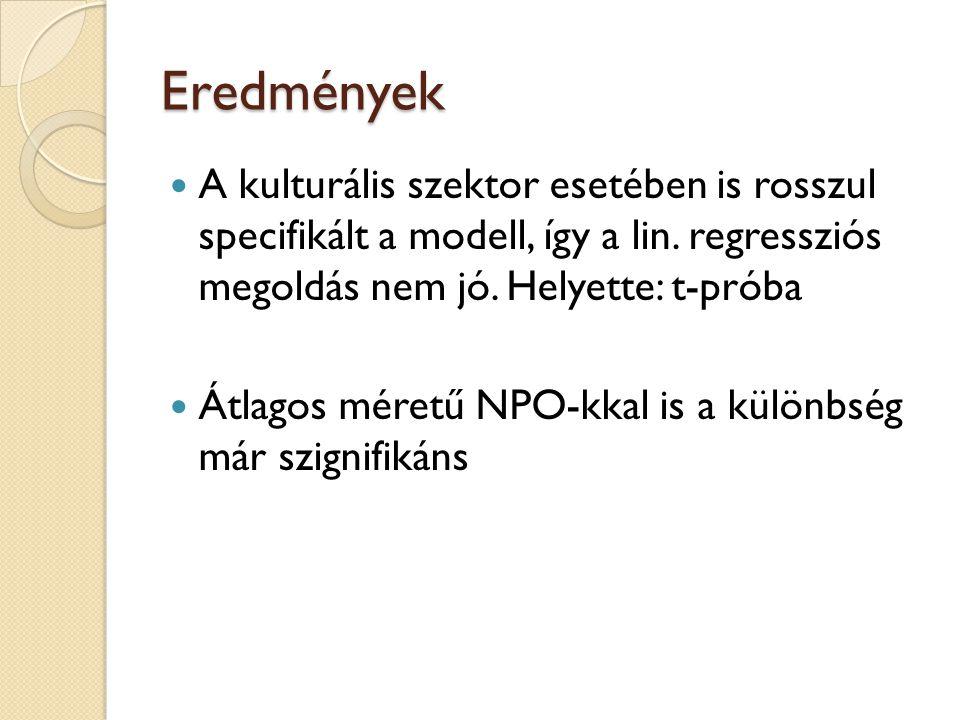 Eredmények A kulturális szektor esetében is rosszul specifikált a modell, így a lin.