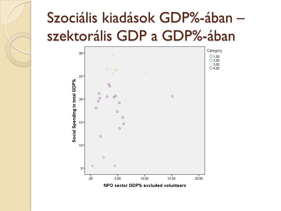 Szociális kiadások GDP%-ában – szektorális GDP a GDP%-ában
