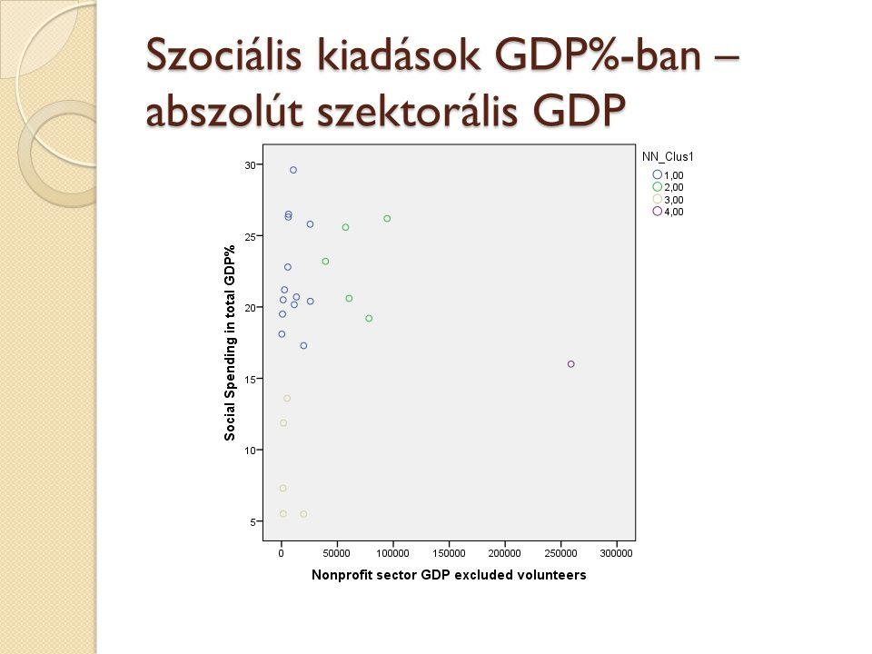 Szociális kiadások GDP%-ban – abszolút szektorális GDP