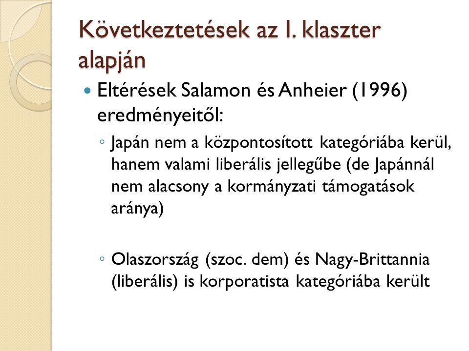 Klaszter II.Salamon és Anheier (1996): ◦ Liberális és szoc.