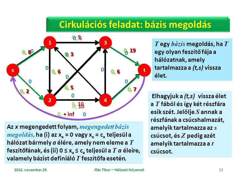 2010. november 29. Illés Tibor – Hálózati folyamok 13 s 2 3 t 1 4 0, 5 0, 8 0, 19 0, 7 0, 6 0, 3 0, 5 0, 10 0, 6 0, 2 0, + inf Cirkulációs feladat: bá