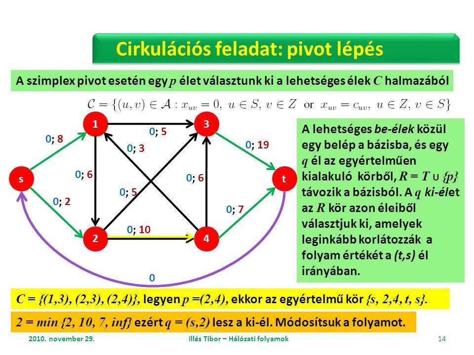 2010. november 29. Illés Tibor – Hálózati folyamok 14 Cirkulációs feladat: pivot lépés A szimplex pivot esetén egy p élet választunk ki a lehetséges é