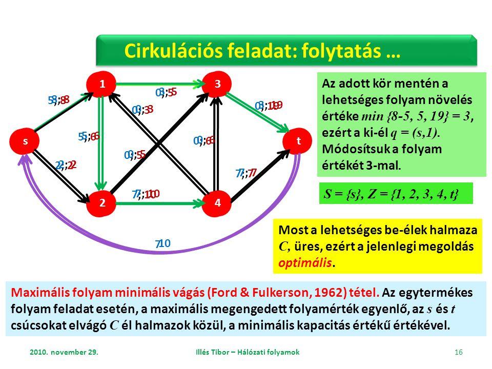 2010. november 29. Illés Tibor – Hálózati folyamok 16 Cirkulációs feladat: folytatás … s 2 3 t 1 4 2; 2 0; 5 5; 8 5; 6 0; 3 0; 5 7; 10 0; 6 0; 19 7; 7