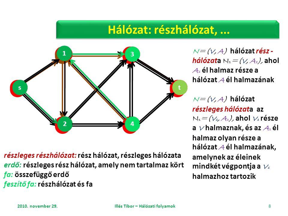 2010. november 29. Illés Tibor – Hálózati folyamok 8 részleges részhálózat: rész hálózat, részleges hálózata erdő: részleges rész hálózat, amely nem t