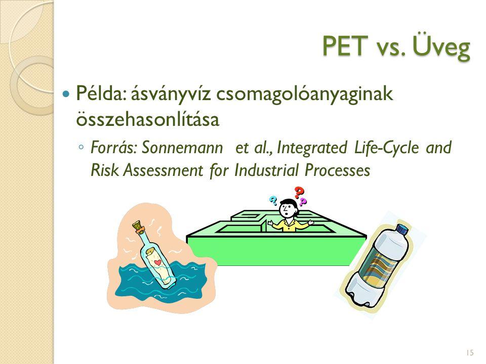 PET vs. Üveg Példa: ásványvíz csomagolóanyaginak összehasonlítása ◦ Forrás: Sonnemann et al., Integrated Life-Cycle and Risk Assessment for Industrial