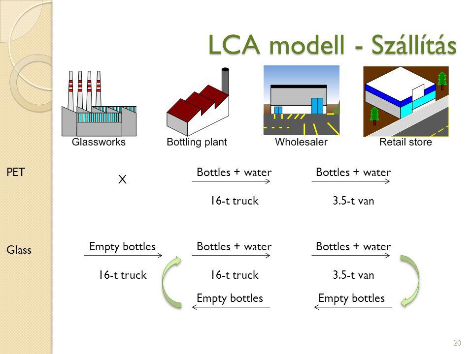 LCA modell - Szállítás 20 PET Glass X Empty bottles 16-t truck Bottles + water 16-t truck Bottles + water 16-t truck Bottles + water 3.5-t van Bottles