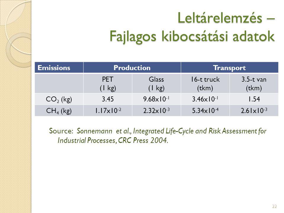 Leltárelemzés – Fajlagos kibocsátási adatok 22 EmissionsProductionTransport PET (1 kg) Glass (1 kg) 16-t truck (tkm) 3.5-t van (tkm) CO 2 (kg)3.459.68