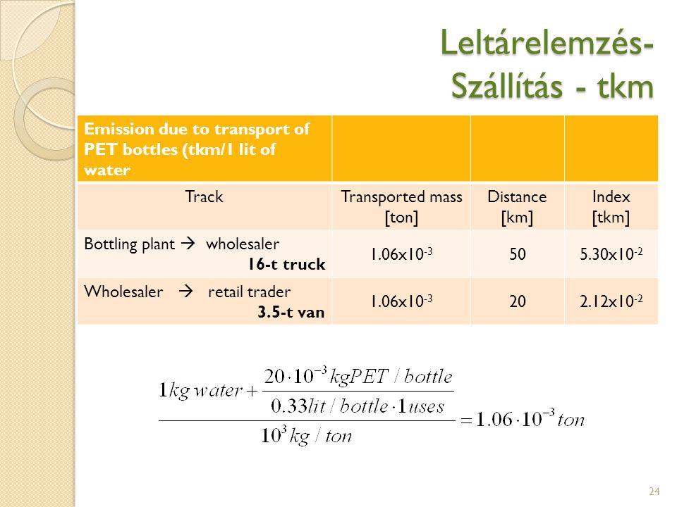 Leltárelemzés- Szállítás - tkm 24 Emission due to transport of PET bottles (tkm/1 lit of water TrackTransported mass [ton] Distance [km] Index [tkm] B
