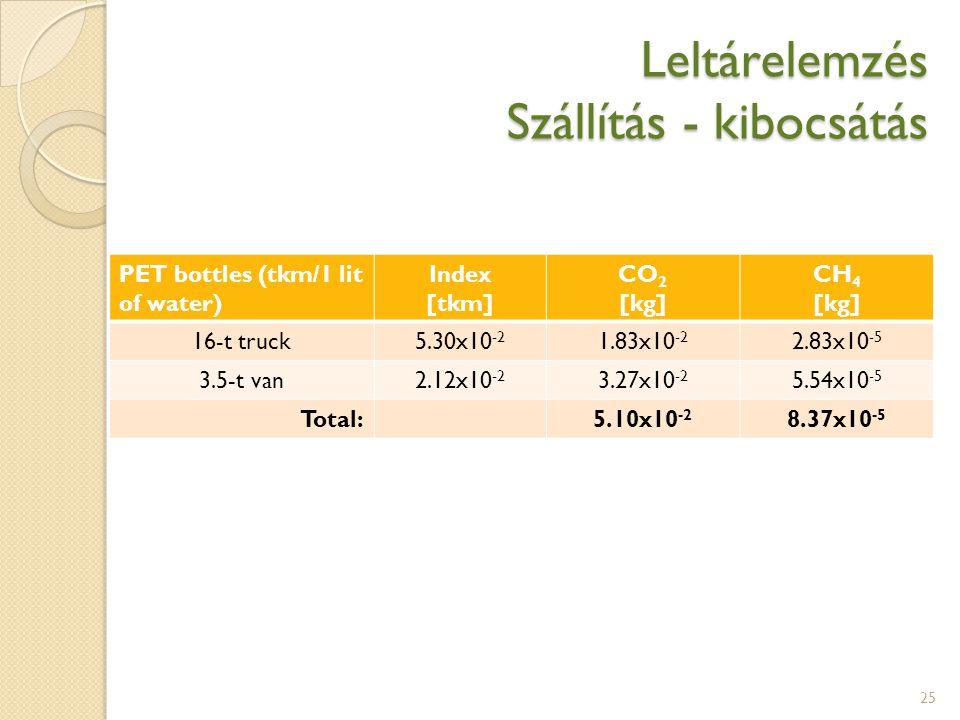 Leltárelemzés Szállítás - kibocsátás 25 PET bottles (tkm/1 lit of water) Index [tkm] CO 2 [kg] CH 4 [kg] 16-t truck5.30x10 -2 1.83x10 -2 2.83x10 -5 3.