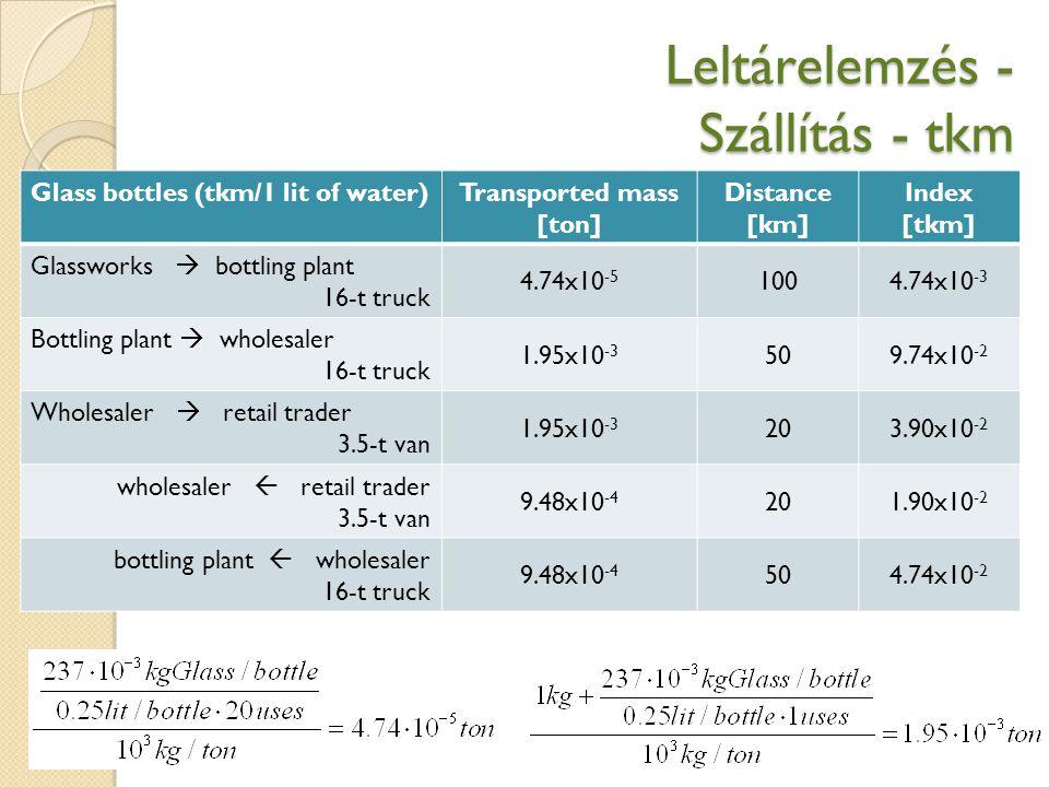 Leltárelemzés - Szállítás - tkm 26 Glass bottles (tkm/1 lit of water)Transported mass [ton] Distance [km] Index [tkm] Glassworks  bottling plant 16-t