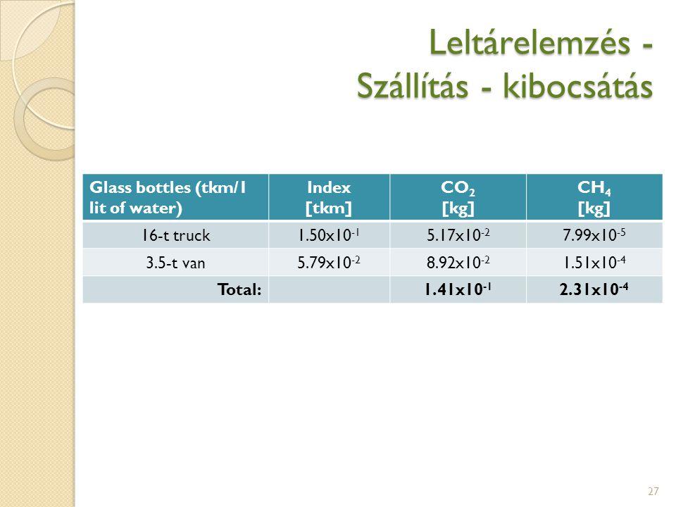 Leltárelemzés - Szállítás - kibocsátás 27 Glass bottles (tkm/1 lit of water) Index [tkm] CO 2 [kg] CH 4 [kg] 16-t truck1.50x10 -1 5.17x10 -2 7.99x10 -