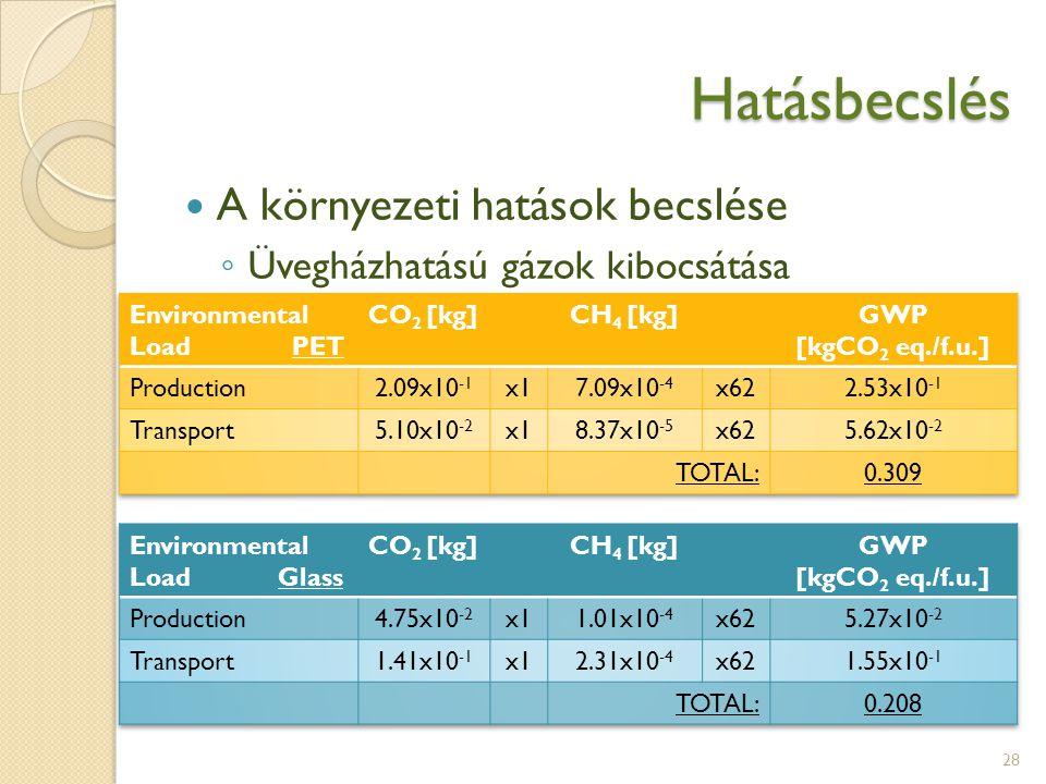 Hatásbecslés 28 A környezeti hatások becslése ◦ Üvegházhatású gázok kibocsátása
