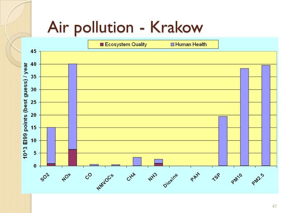 Air pollution - Krakow 47