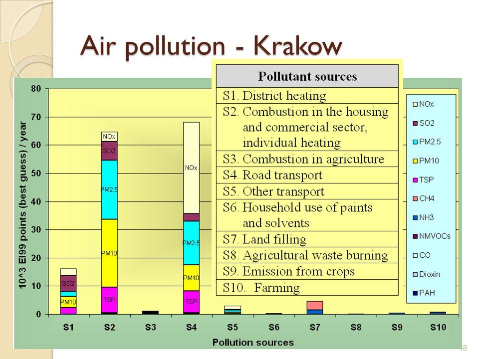 Air pollution - Krakow 48