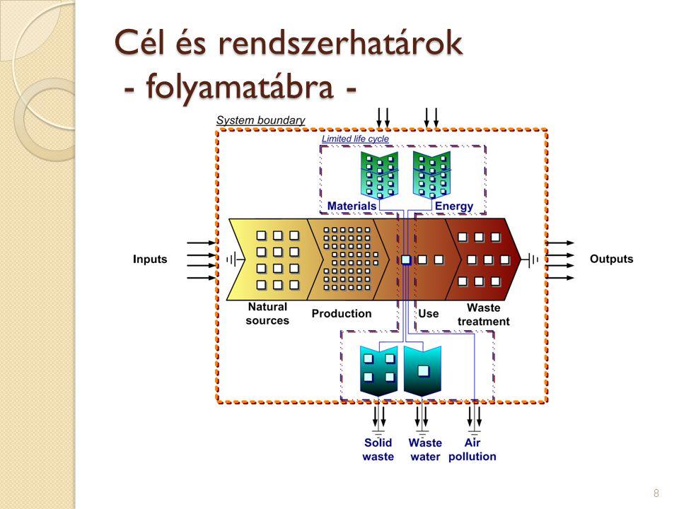 LCA modell - palackgyártás 19 ProductionPETGlass Bottle weight (g)20237 Bottle capacity (lit)0.330.25 Number of uses120 A PET-palackokat a palackozóban állítják elő (on-site) Az üvegpalackokat üveggyárban készítik (ex-site)
