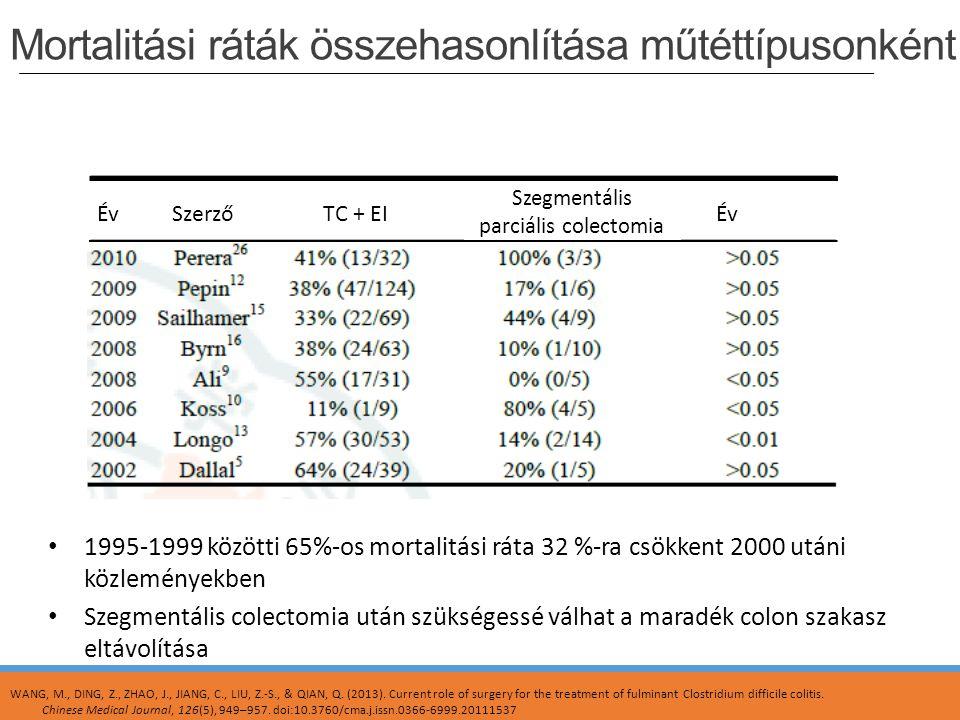 Mortalitási ráták összehasonlítása műtéttípusonként ÉvSzerzőTC + EI Szegmentális parciális colectomia Év 1995-1999 közötti 65%-os mortalitási ráta 32