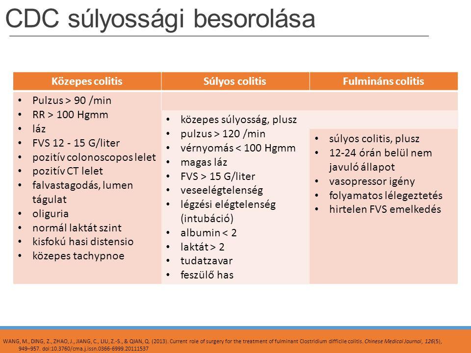 CDC súlyossági besorolása Közepes colitisSúlyos colitisFulmináns colitis Pulzus > 90 /min RR > 100 Hgmm láz FVS 12 - 15 G/liter pozitív colonoscopos l