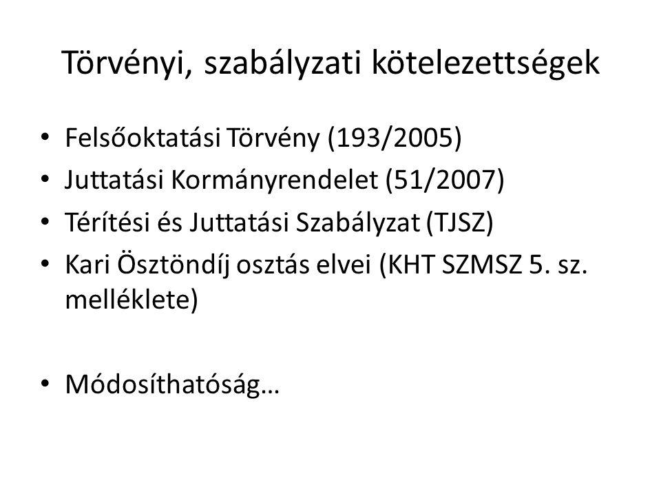 Törvényi, szabályzati kötelezettségek Felsőoktatási Törvény (193/2005) Juttatási Kormányrendelet (51/2007) Térítési és Juttatási Szabályzat (TJSZ) Kari Ösztöndíj osztás elvei (KHT SZMSZ 5.
