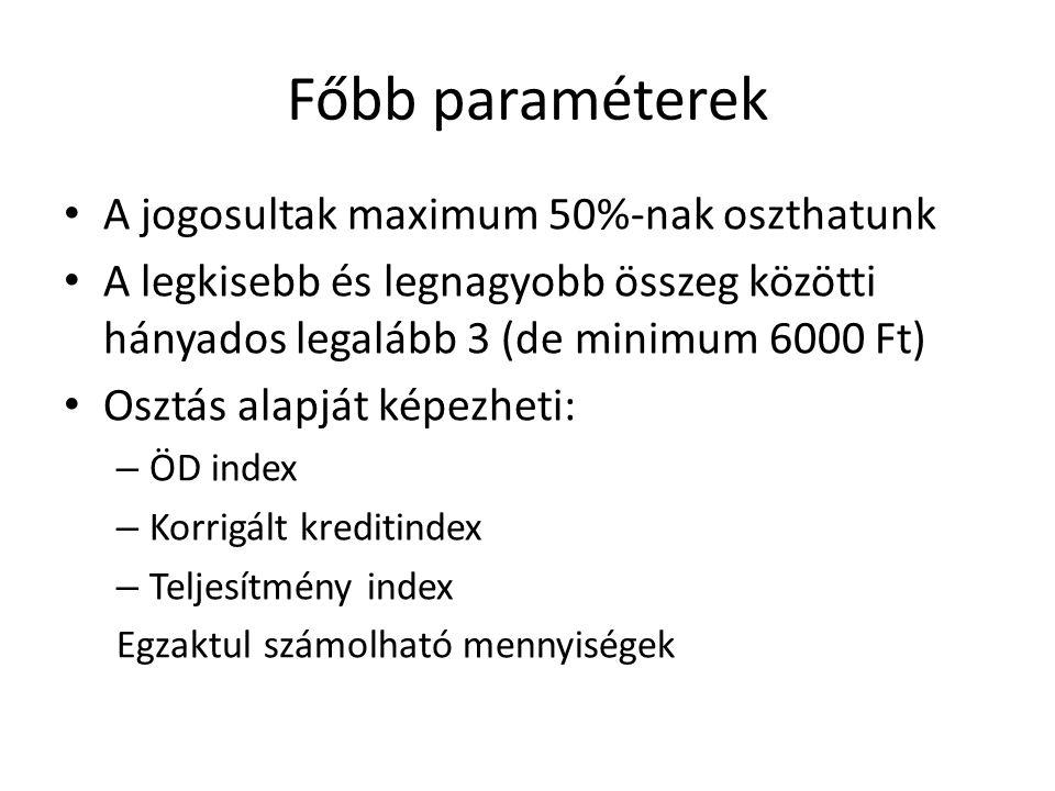 Főbb paraméterek A jogosultak maximum 50%-nak oszthatunk A legkisebb és legnagyobb összeg közötti hányados legalább 3 (de minimum 6000 Ft) Osztás alapját képezheti: – ÖD index – Korrigált kreditindex – Teljesítmény index Egzaktul számolható mennyiségek