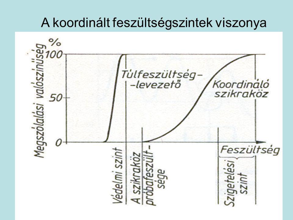 Biztonsági tényező b = szigetelési szint / védelmi szint A: 3…35 kVb = 1,4 (1,2) B:120…220 kVb = 1,4…1,2 C:  400 kVb = 1,1…1,2