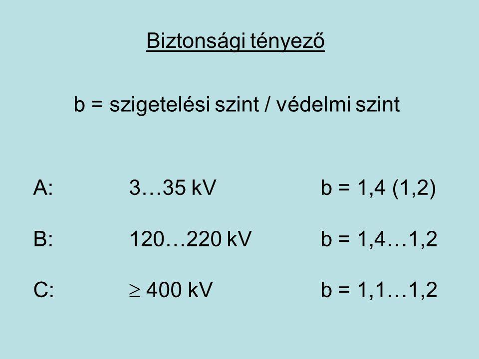Hálózatok koordinációja A: 3…35 kVközvetve földelt csp.