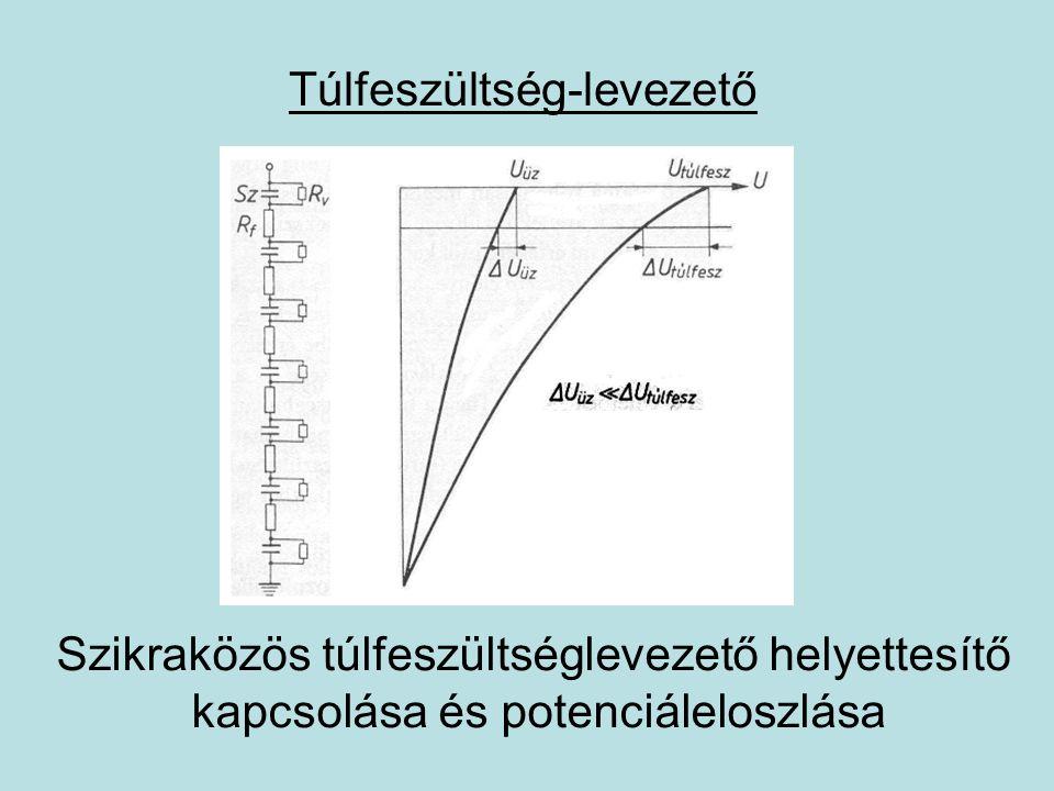 Túlfeszültség-levezető Cinkoxid ellenállás áram-feszültség jelleggörbéje
